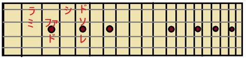 CDEFGABC指板上の位置
