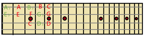 ♭記号のポジション